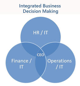 IT-Decision-Making-Integrated-Web-1