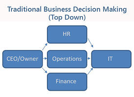IT-Decision-Making-Traditional-Web